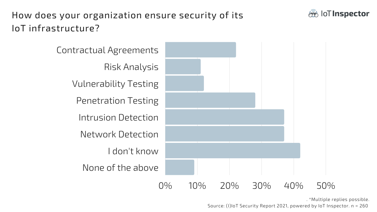 How does your organization ensure security of its IoT infrastructure?