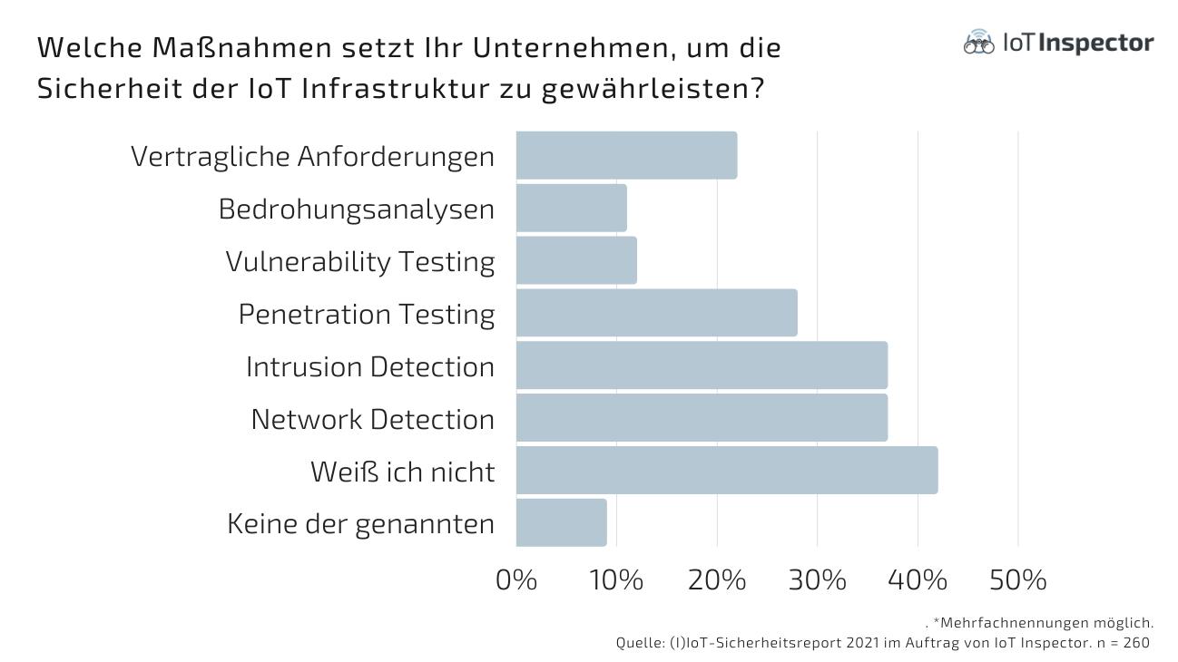 Iot Inspector Sicherheitsreport 202