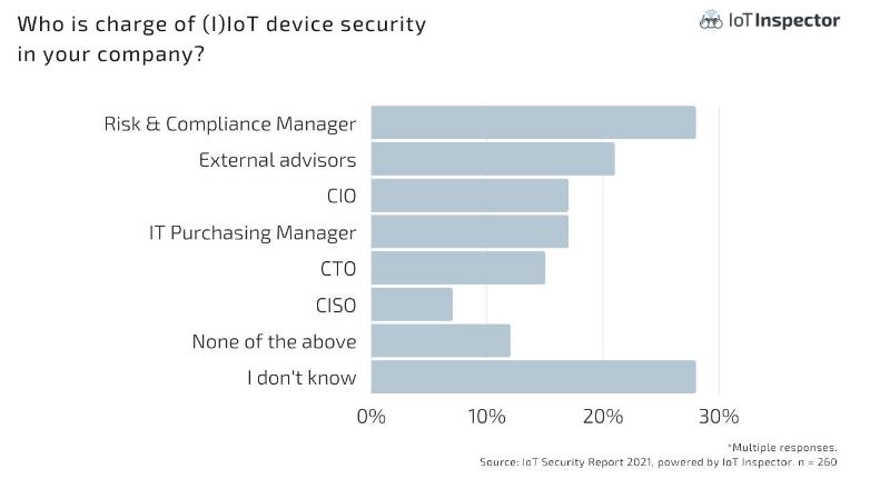 Sample Iot Report 2021